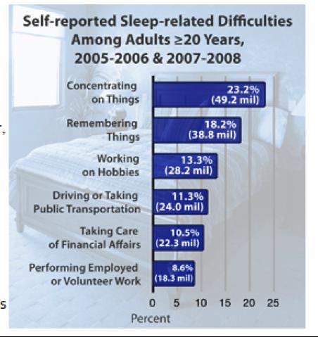 sleep related difficulties