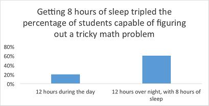 hours of sleep
