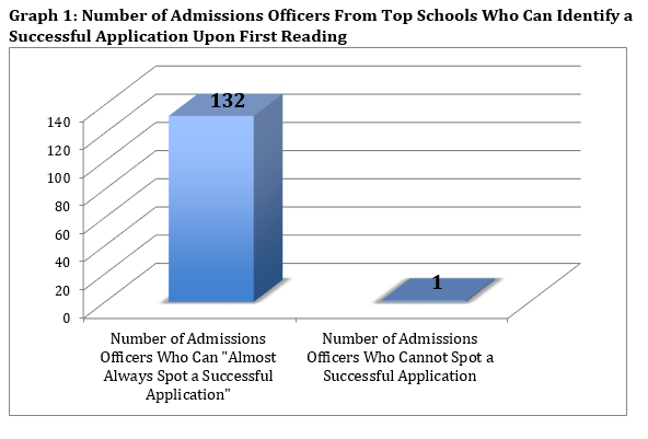 admissions graph resized 600