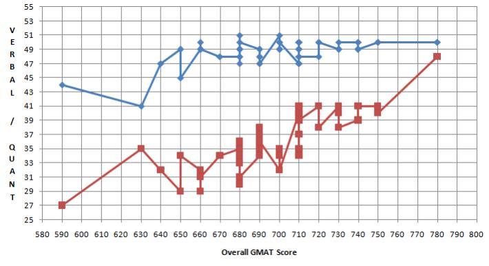 improving gmat quant score