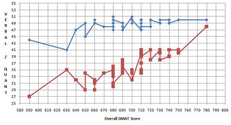 How to Improve Your GMAT Quant Score [Part 1]