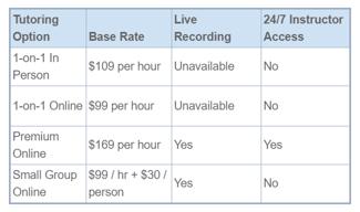 MAT tutoring rates