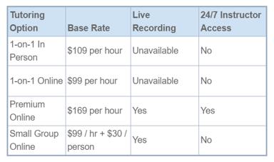 GRE tutoring rates