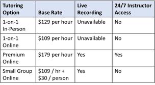 Online LSAT tutoring rates